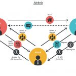 How Does Airbnb Work?